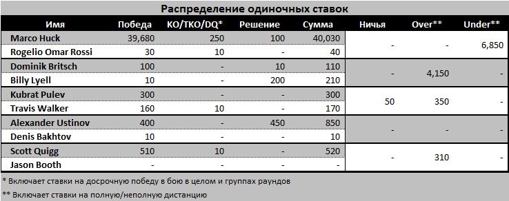 Максимальная сумма запроса котировок