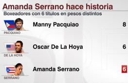 Аманда Серрано хочет завоевать титул в седьмой весовой категории